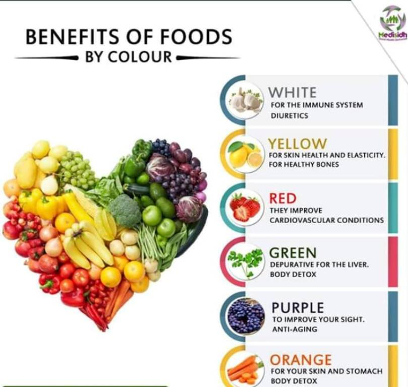 Dietitians & Nutritionists in Haridwar